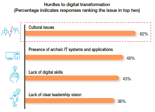Digital Transformation Review 10 - Digital Culture